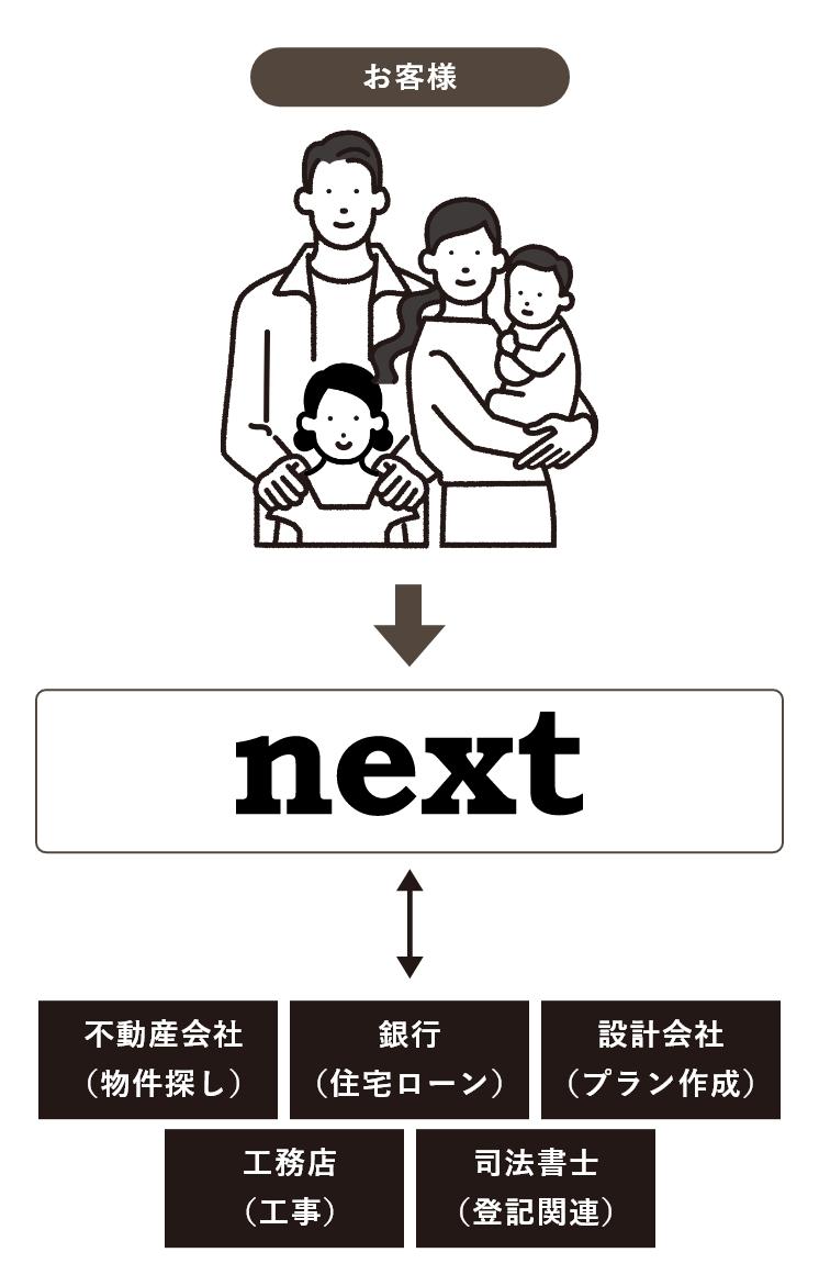 Reliの中古物件リノベーションの場合の説明イラスト